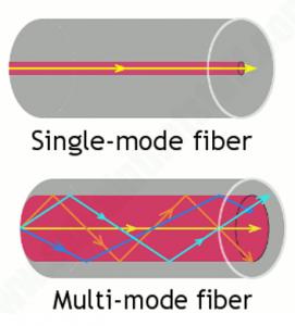 Single and Milti mode Fiber