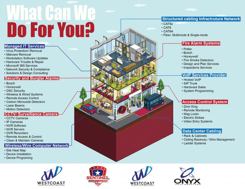 Westcoast Communication Infographic